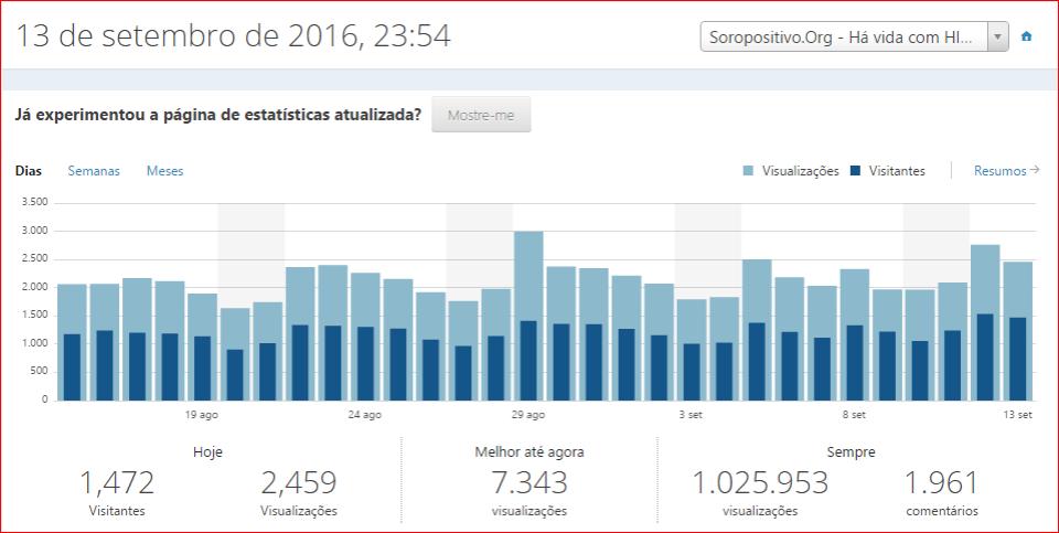 Em direção a  um milhão de visualizações, com a visitação duplicando-se ano após ano